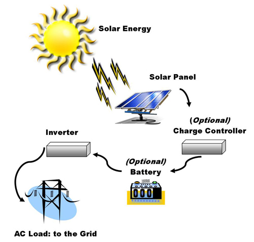 underwood-comp-07-how-solar-works